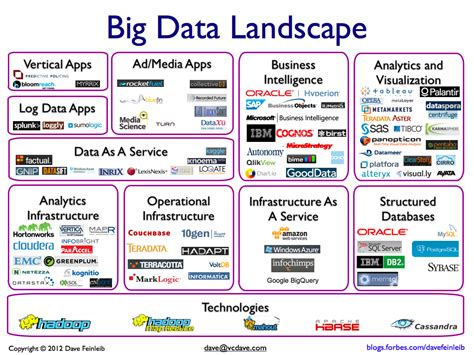 15 Best Big Data Companies And Why They Stand Out