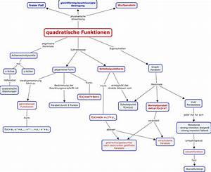 Quadratische Funktionen Scheitelpunkt Berechnen : quadratische ~ Themetempest.com Abrechnung