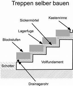 Blockstufen Beton Setzen : treppen selber bauen bauanleitung und tipps ~ Orissabook.com Haus und Dekorationen