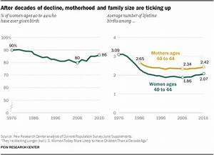Study: American women more likely to be mothers than a ...