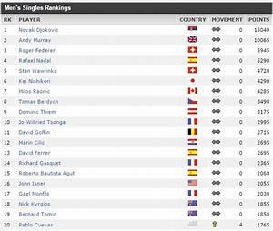 Visualizing Professional Tennis Upsets: ATP 2012-2014 Men ...