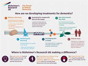 Drug discovery | Alzheimer's Research UK