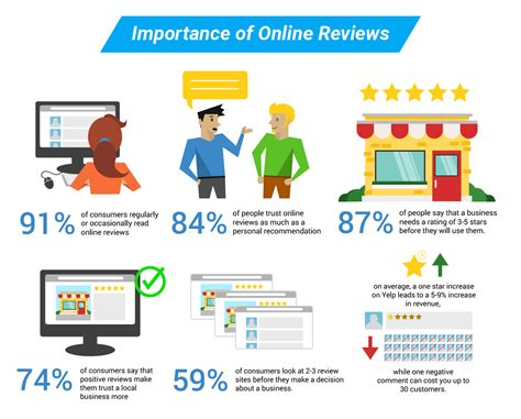 Online Reviews Part 1 Importance And Overview Of Review