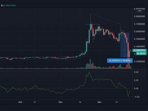 The page provides the exchange rate of 2 dogecoin (doge) to bitcoin (btc), sale and conversion rate. XRP, Dogecoin, Bitcoin SV Price Analysis: 25 December | News Break