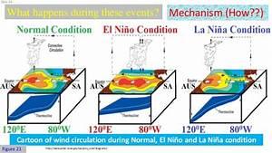 El Nino And La Nina