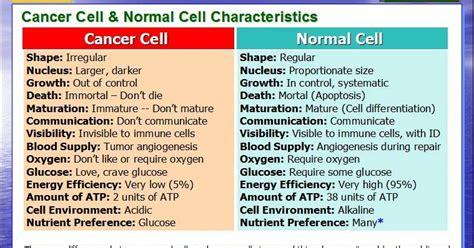 Cancer-cell-vs-normal-cell-slide
