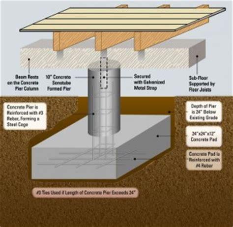 pier  beam foundation repair  oakland berkeley