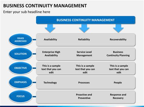 Resume For Business Continuity Manager by Business Continuity Management Powerpoint Template