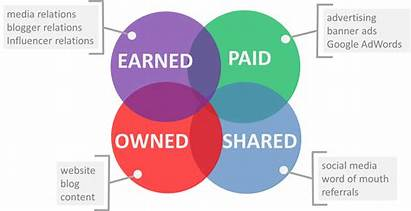 Earned Paid Owned Shared Marketing Different Types