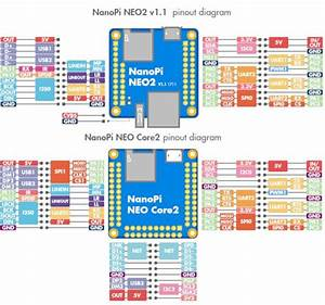 Nanopi Neo 2 Lts  Net I  O Speed Tests  Etc