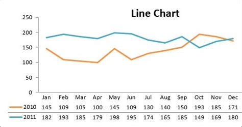 Line Diagram For Dummy by 10 Excel Chart Types And When To Use Them Dummies