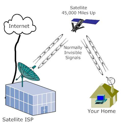 How Satellite Internet Works Technology Explained