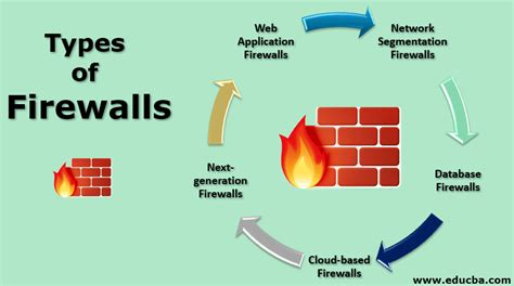 types  firewall top  types  firewalls