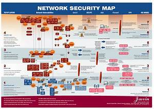 Network Security  All You Must Know On One Chart