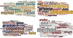 Proceedings Titles And Abstracts  Which Word Cloud