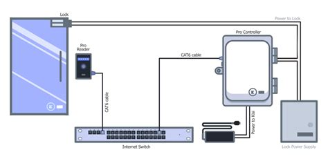 Schematic Power Cable Wiring by Access Cables And Wiring Diagram Kisi