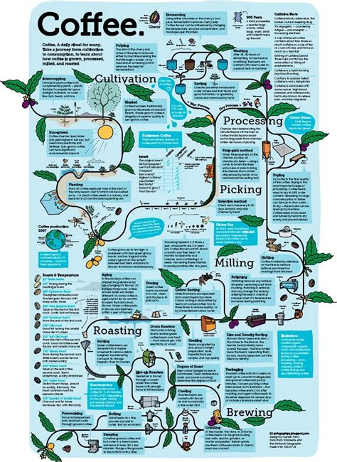 If you want more information on each method, scroll back up to. Week #50 - Coffee | Growing coffee, Coffee infographic, Coffee plant
