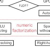 The Proposed Workflow Cpu Gpu Hybrid Sparse Solver For