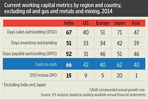 Capital Employed Berechnen : long working capital cycles a growing worry livemint ~ Themetempest.com Abrechnung