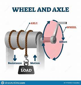 Wheel And Axle Vector Illustration  Labeled Load Towing
