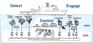 SHIP SELF DEFENSE SYSTEM (SSDS) - FY01 Activity