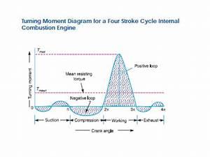 Torque Turning Moment Diagram
