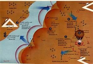 Cold War Diagrams