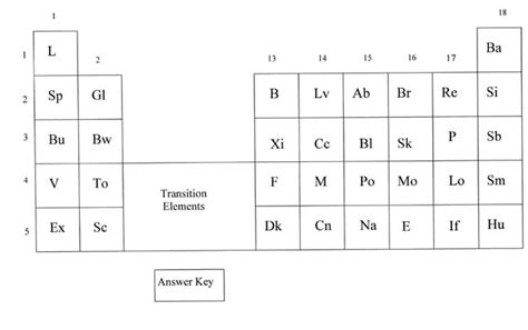 alien periodic table activity universal periodic table