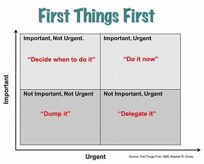 Urgency Sense Covey Stephen Things Quotes Management