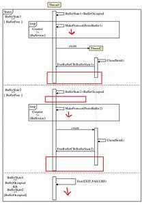 Tikz-uml Sequence Diagram  Form - Tex