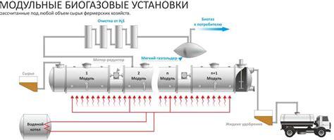 Расчет биогазовой установки. калькулятор для расчета биогазовой установки.