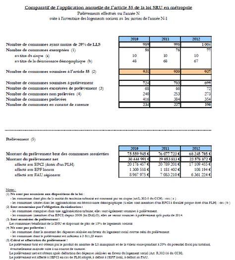 modèle de fiche de procédure administrative november 2014 wilsonrealestateinvestment