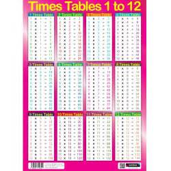 Times Tables 1-12
