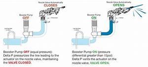 Delta P Berechnen : srnv100 optional delta p nelson irrigation ~ Themetempest.com Abrechnung
