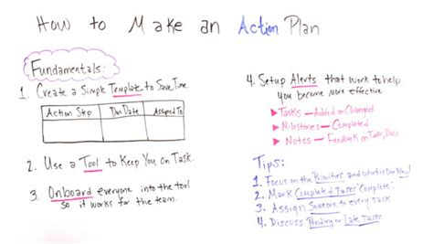 How To Make An Action Plan Projectmanagercom
