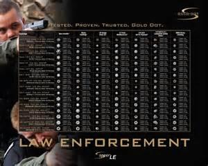 9Mm Ammo Comparison Chart