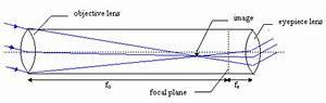 Refracting Telescope Ray Diagram