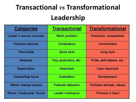 transformational leadership  trnasactional leadership