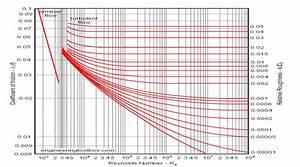 Moody Chart Or Moody Diagram