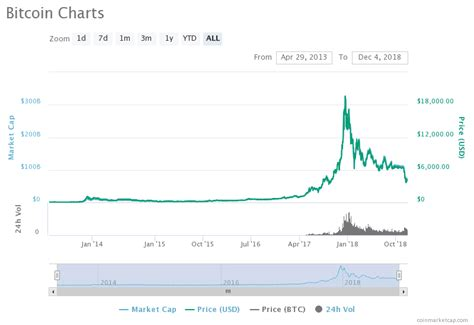 bitcoin price  hit   time highs   quoine ceo