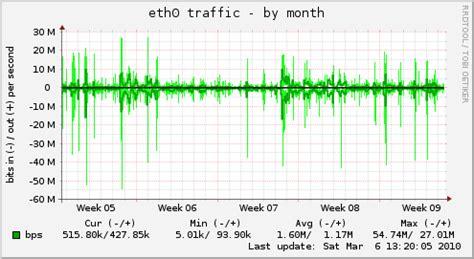 rysujemy wykresy czyli długofalowy monitoring serwer 243 w