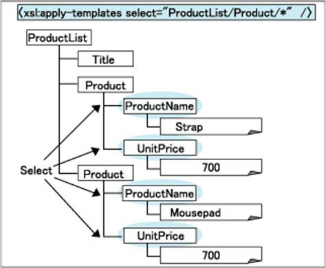 xsl apply templates xsl apply templates sort exle