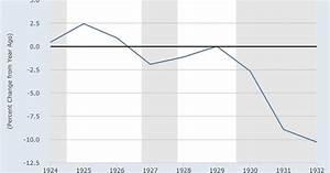 Was Ist Deflation : was eine deflation gef hrlich macht never mind the markets ~ Frokenaadalensverden.com Haus und Dekorationen
