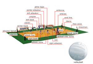 Volleyball Court Player Positions