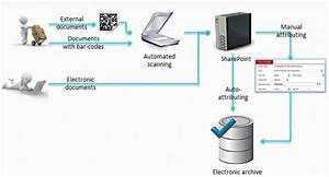 electronic archive of banking history files sharepoint With electronic document archiving system