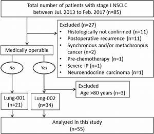 Clinical Outcomes Of Image