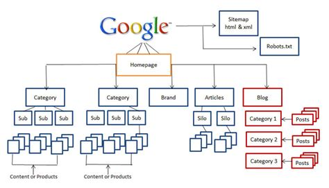 Philosophiren  웹기획은 정보구조(ia Information Architecture