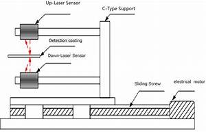 Schematic Diagram Of Thickness Measurement By Laser Sensor