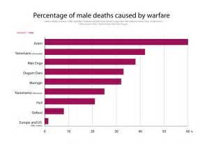 Civil War Deaths Statistics