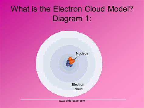 Describe Nucleus - SliderBase